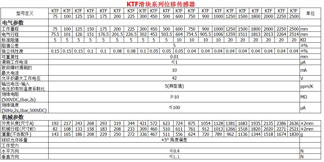 KTF滑块系列位移传感器参数表1